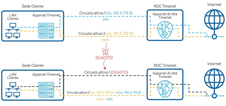 Schema connessione internet di backup alwayson attivo attivo