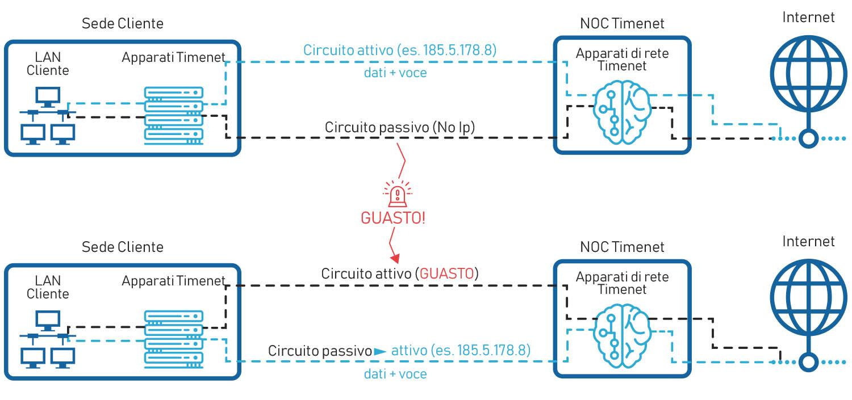schema connessione internet di backup alwayson attivo passivo