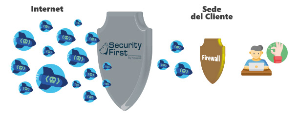 schema security first